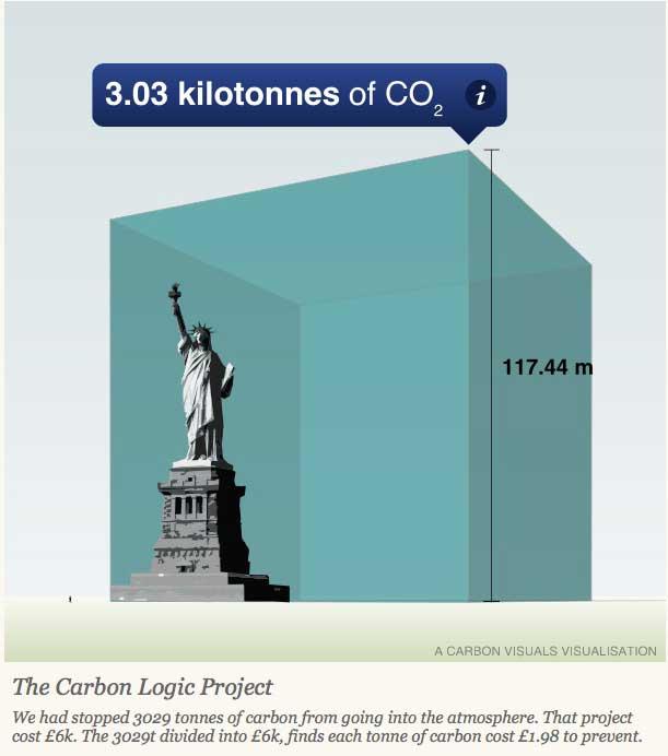 carbon logic